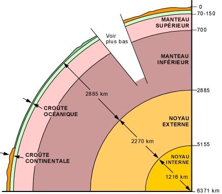 Sismologie yann chez les penguins - Differente couche de la terre ...