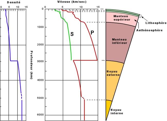couche terrestre sial