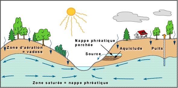 Le d veloppement durable par pierre facon conseiller g n ral de neuilly pla - Nappe phreatique sous maison ...