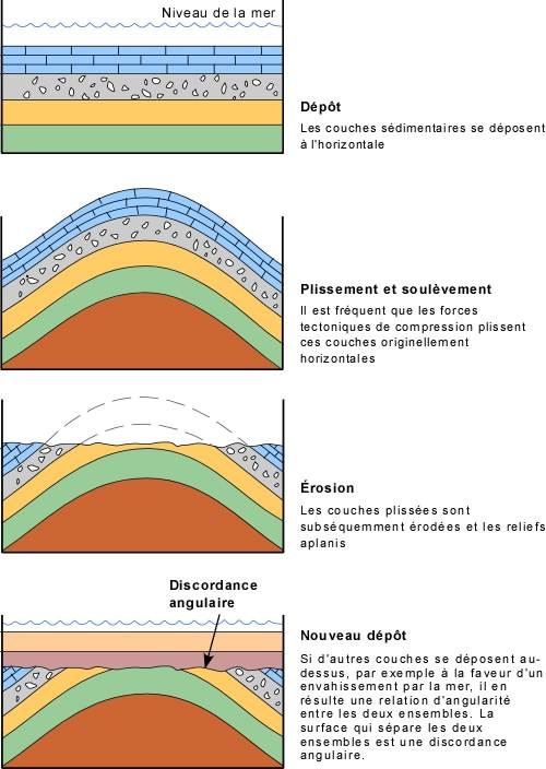 metode relative de dating în geologie)